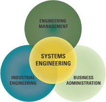 Systems Engineering: Engineering Management, Business Administration, Industrial Engineering